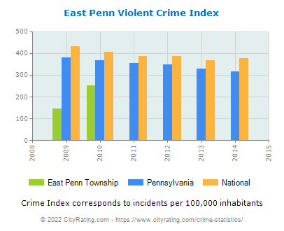 East Penn Township Violent Crime vs. State and National Per Capita