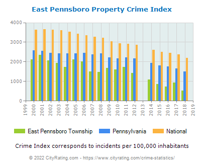 East Pennsboro Township Property Crime vs. State and National Per Capita