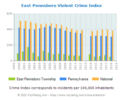 East Pennsboro Township Violent Crime vs. State and National Per Capita