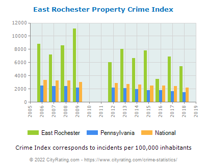 East Rochester Property Crime vs. State and National Per Capita