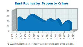 East Rochester Property Crime