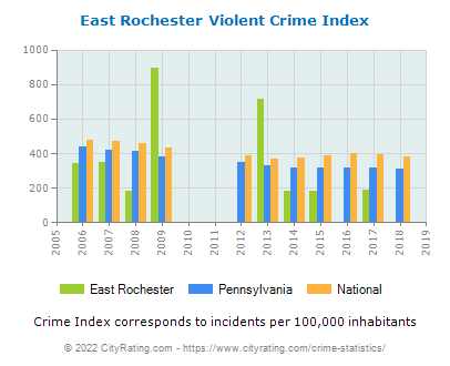 East Rochester Violent Crime vs. State and National Per Capita