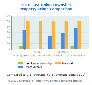 East Union Township Property Crime vs. State and National Comparison