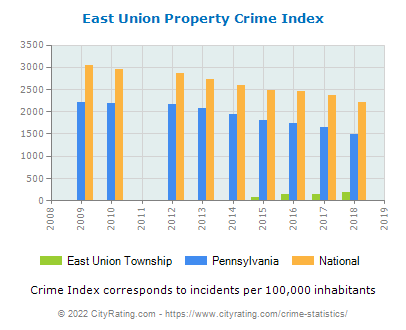 East Union Township Property Crime vs. State and National Per Capita