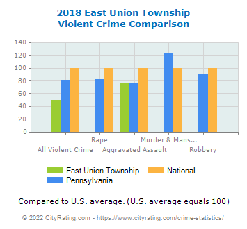East Union Township Violent Crime vs. State and National Comparison