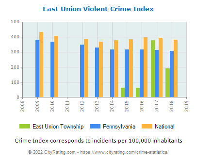 East Union Township Violent Crime vs. State and National Per Capita