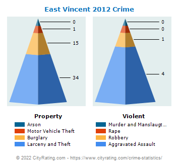 East Vincent Township Crime 2012