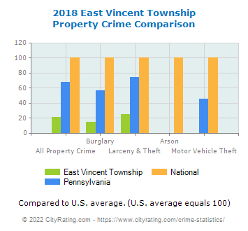 East Vincent Township Property Crime vs. State and National Comparison
