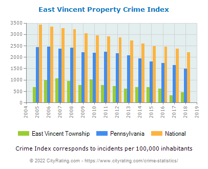 East Vincent Township Property Crime vs. State and National Per Capita