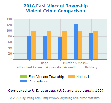 East Vincent Township Violent Crime vs. State and National Comparison