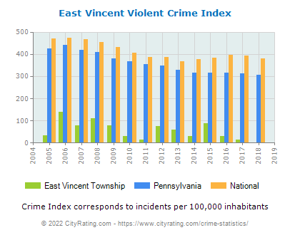 East Vincent Township Violent Crime vs. State and National Per Capita