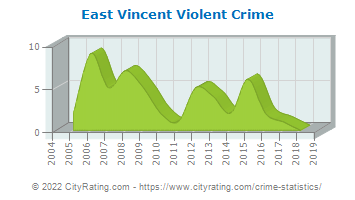 East Vincent Township Violent Crime