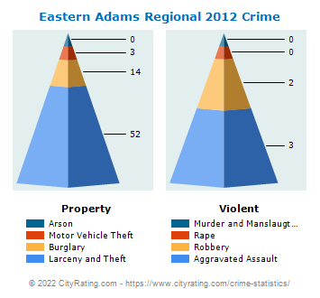 Eastern Adams Regional Crime 2012