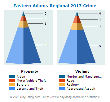Eastern Adams Regional Crime 2017