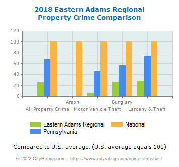 Eastern Adams Regional Property Crime vs. State and National Comparison