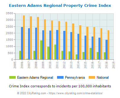 Eastern Adams Regional Property Crime vs. State and National Per Capita