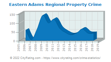 Eastern Adams Regional Property Crime
