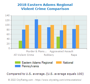 Eastern Adams Regional Violent Crime vs. State and National Comparison