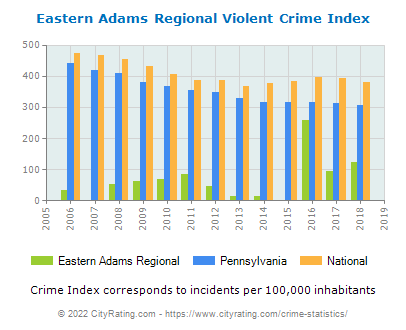 Eastern Adams Regional Violent Crime vs. State and National Per Capita