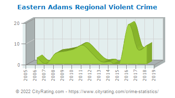 Eastern Adams Regional Violent Crime