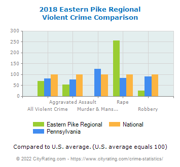 Eastern Pike Regional Violent Crime vs. State and National Comparison