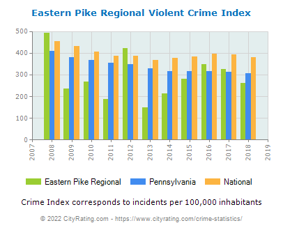 Eastern Pike Regional Violent Crime vs. State and National Per Capita