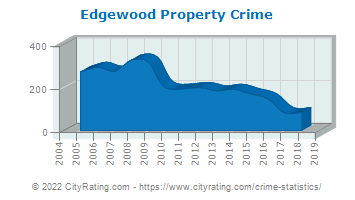 Edgewood Property Crime