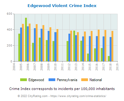 Edgewood Violent Crime vs. State and National Per Capita