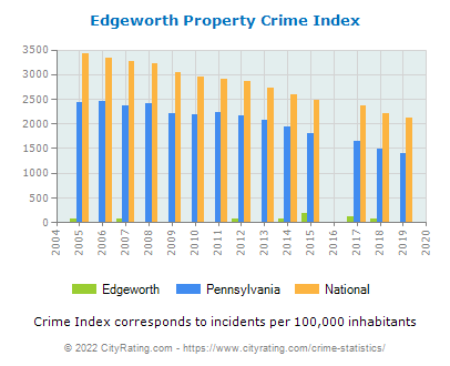 Edgeworth Property Crime vs. State and National Per Capita