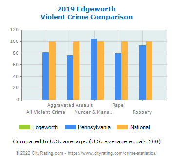Edgeworth Violent Crime vs. State and National Comparison