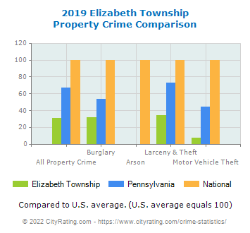 Elizabeth Township Property Crime vs. State and National Comparison