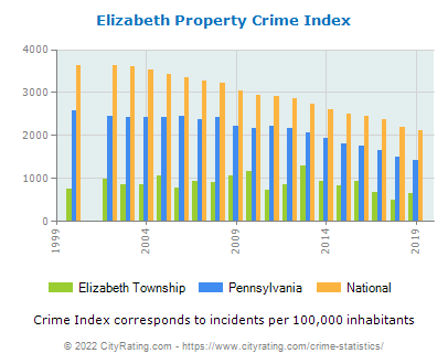 Elizabeth Township Property Crime vs. State and National Per Capita