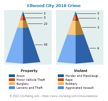 Ellwood City Crime 2018