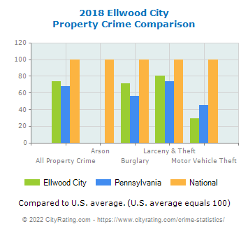 Ellwood City Property Crime vs. State and National Comparison