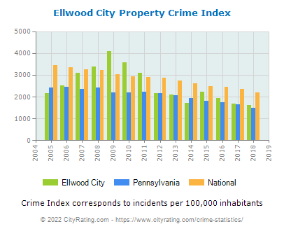 Ellwood City Property Crime vs. State and National Per Capita