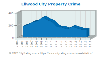 Ellwood City Property Crime