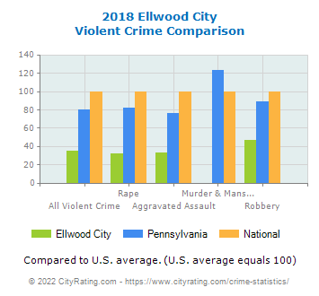 Ellwood City Violent Crime vs. State and National Comparison