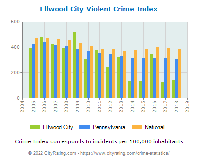 Ellwood City Violent Crime vs. State and National Per Capita