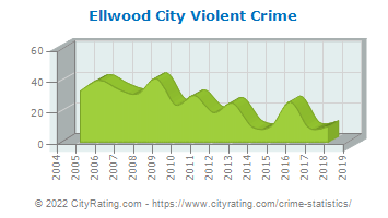 Ellwood City Violent Crime