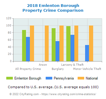 Emlenton Borough Property Crime vs. State and National Comparison