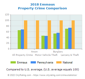 Emmaus Property Crime vs. State and National Comparison