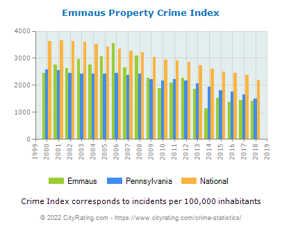 Emmaus Property Crime vs. State and National Per Capita