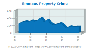 Emmaus Property Crime