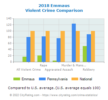 Emmaus Violent Crime vs. State and National Comparison