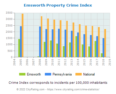 Emsworth Property Crime vs. State and National Per Capita