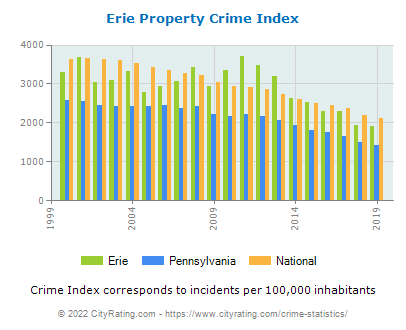 Erie Property Crime vs. State and National Per Capita