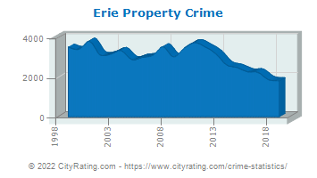 Erie Property Crime