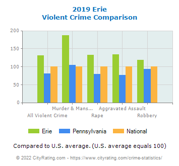 Erie Violent Crime vs. State and National Comparison