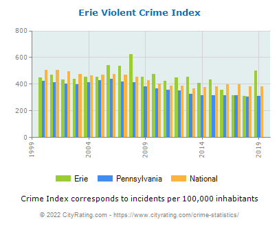 Erie Violent Crime vs. State and National Per Capita
