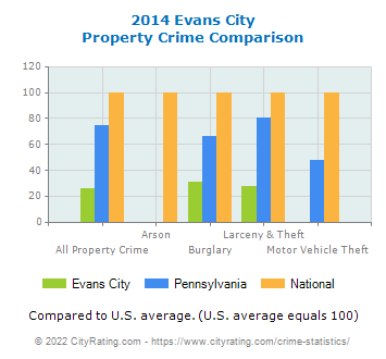 Evans City Property Crime vs. State and National Comparison